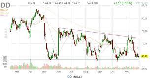 Dupont De Nemours Dd Stock Drops Alphabetastock Com