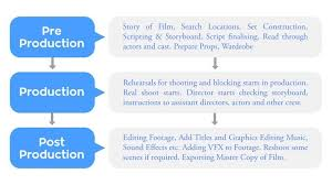 3 Stages Of Filmmaking Production Timeline Stages Of