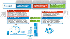 devops and opsdev how maturity model works micro focus sw community level