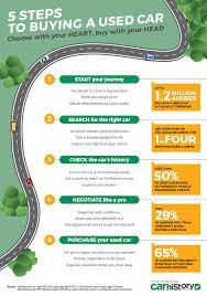 Advantages of Buying Used Car      SlideShare