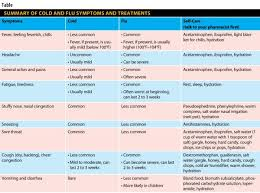 Cold Symptoms Vs Flu Symptoms Chart Influenza Vs The Common Cold Symptoms And Treatment