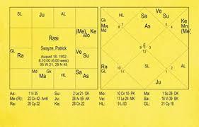 Vedic Astrologer Sk Metha And Patrick Swayze Horoscope_
