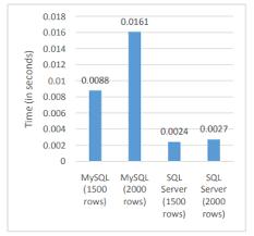 Difference Between Sql Vs Mysql Vs Sql Server With Examples