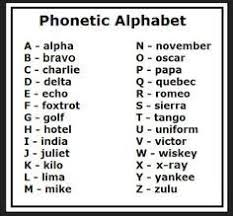 The itu phonetic alphabet and figure code is a variant. Informations Gallery Blog Phonetic Alphabet Military Alphabet Alphabet Charts