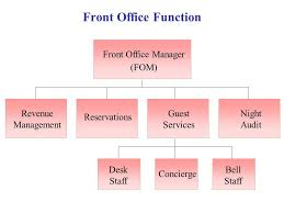 Draw The Organizational Chart Of The Hospitality Management