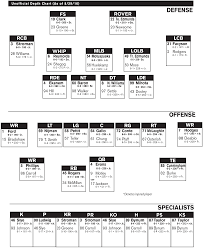 Ut Football Depth Chart Wyatt Teller Remains No 2 Lg On Hokies Depth Chart The