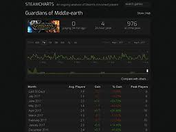 Steamcharts Com Steam Charts Tracking Whats Played