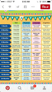 14 Month Old Baby Milestones Chart 10 Month Old Baby Development Chart Www Bedowntowndaytona Com