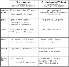 Lbs To Grams Conversion Chart Troy Vs Avoirdupois Systems Of Weight Weight
