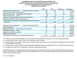 Starwood Reports Third Quarter 2015 Results Marriott News