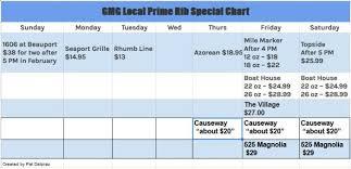 Prime Rib Chart Prime Rib Chart Updated Sunday Feb 17 Good Morning Gloucester