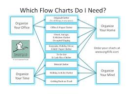 Chart Clutter Org4life Clutter Flow Charts For You Organized For Life