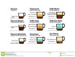 Coffee Chart Fun Various Type Mixtures Recipes Each Funny