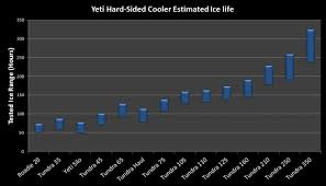 Yeti Cooler Review The Cooler Zone