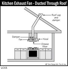 Kitchen Ventilation Design