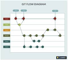 Git Flow The Template Explains How The Branches Are