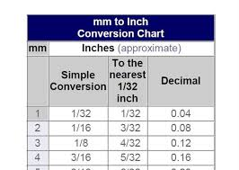 Fraction To Decimal Chart 1 32 4 Flexible Magnetic Conversion Chart Fractions Inches Mm