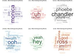 Cast Chart This Chart On The Most Distinguishing Words Of The Main Cast