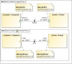 sysml internal block diagram sysml plugin 18 5 no magic block diagram of computer sysml internal block diagram sysml plugin 18 5 no magic documentation