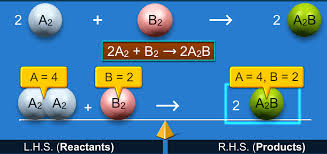 how to balance chemical equation