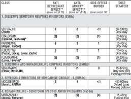 Ssri Drug Interaction Chart Antidepressants Available In Australia The Medicine Box