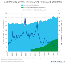 Welfare And Distributional Implications Of Shale Gas