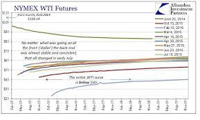 Oil Fundamentals Investing Com