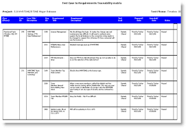 Example Test Cases For Manual Testing Pdf Simplify Requirements Life Cycle Management