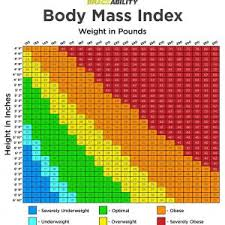 Bmi Chart Nhs Archives Konoplja Co New Bmi Chart On
