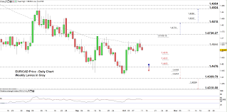 Usd Cad Eur Cad Price Moving Between Multiple Double Top