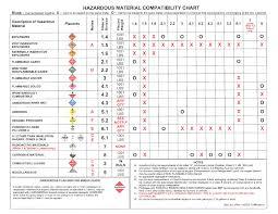 19x26 And Hazmat Load Segregation Chart Gbpusdchart Com