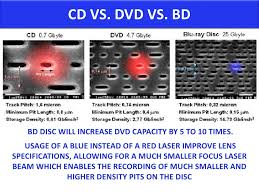 dvd vs cd blu ray disc