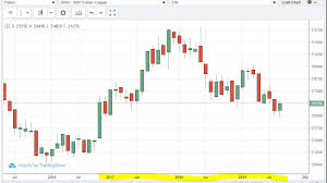 Copper Chart Brt Ag Turf