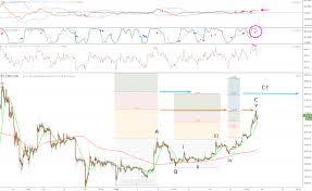 Depth Chart Btc Bitcoin Price Analysis Mixed Chart Indications