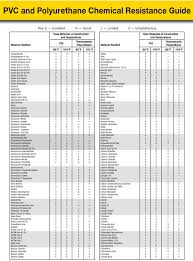 Pvc Hose Chemical Resistance Chart Chemical Resistance Hose And Fittings Source