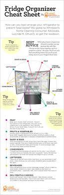 Home Kitchen Organization Chart Refrigerator Organization Chart Home Tips Refrigerator