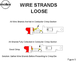 good crimps if all the wire strands are not fully enclosed in the conductor crimp section both the strength of the crimp and the current carrying capability