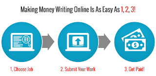 writing jobs online review the best resource for high paying writing jobs online review