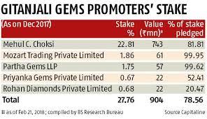 Gitanjali Gems Chart Pnb Fraud Ed Asks Sebi To Freeze Mehul Choksis Gitanjali