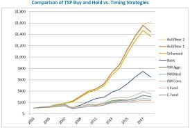 C Fund Chart Performance Tsptiming