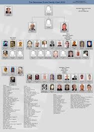 38 Interpretive Chicago Mob Chart