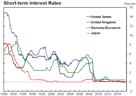 Global Interest Rates Chart Will Interest Rates Be Permanently Lower World Economic Forum