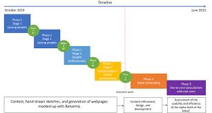 Study Gantt Chart Kt Knowledge Translation Mhec Mental