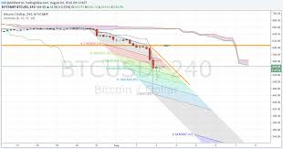 Btc Vs Usd Chart Bitcoin Price Tanks Over 10 Is Bear Trend Confirmed Btc Usd