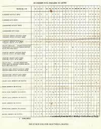 Dr Grabow Shape Charts Seans Pipe Emporium