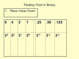 Floating Point In Binary 1 Place Value Chart Ppt Download