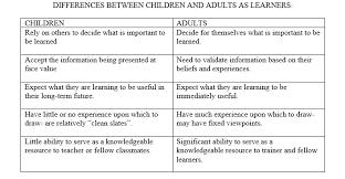 Module 1 Understanding Adult Learners Knilt