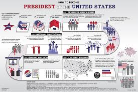 Us Presidential Election Chart Presidential Election Process Usagov