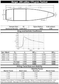 Bullet Data Applied Ballistics Llc