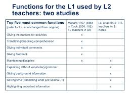 L1 And L2 L1 And L2 Rome Fontanacountryinn Com